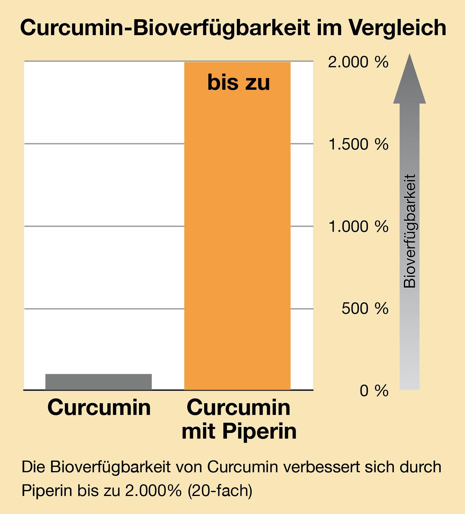 curcumim-vergleich-1